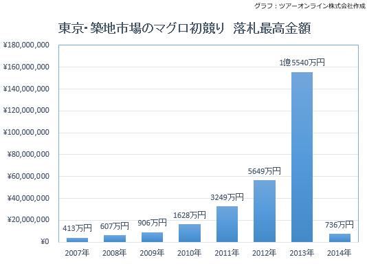 東京・築地市場のマグロ初競り 落札最高金額