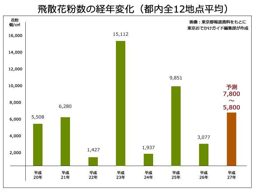 飛散花粉数の経年変化(都内全12地点平均