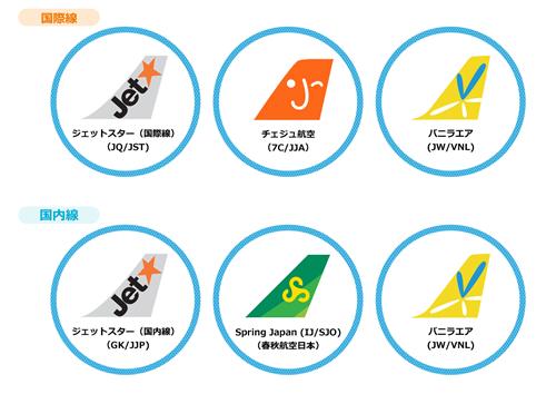 入居する航空会社は、国際線がジェットスター航空(JQ)、チェジュ航空(7C)、バニラエア(JW)、国内線がジェットスター・ジャパン(GK)、春秋航空日本Spring Japan(IJ)、バニラエア(JW)の5社。