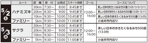 日程・コース