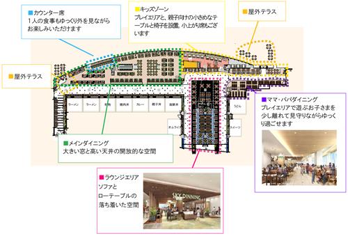 3 階に位置するフードコートは、大きな窓から明るい光が差し込み、モノレールや、晴れた日には富士山を望むことができる