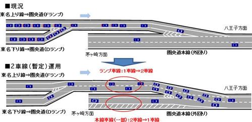 慢性渋滞の海老名ジャンクション合流地点・東名道上り線 → 圏央道(八王子方面)が1車線から2車線に。